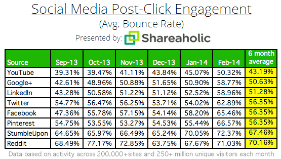 Social-Media-Post-Click-Engagement-Bounce-Rate-March-2014
