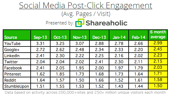 Social-Media-Post-Click-Engagement-Pages-per-visit-March-2014